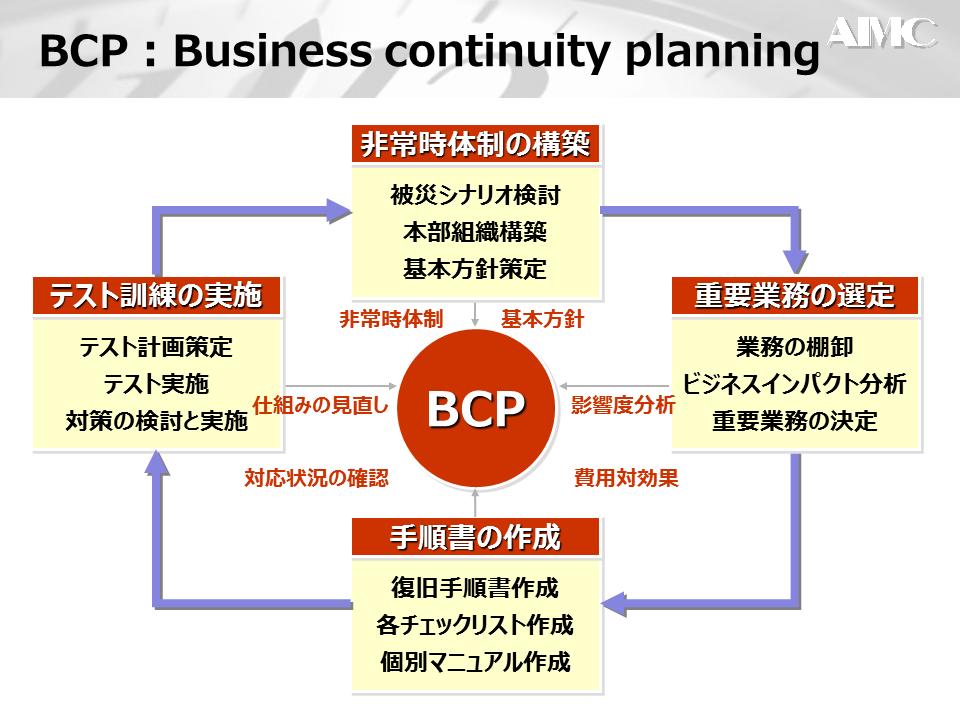 bcp マニュアル と は